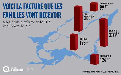 ARTM et REM: les libéraux font payer le prix fort aux Couronnes de Montréal avec de nouvelles taxes pour le transport