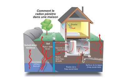 Chronique habitation et urbanisme: avez-vous du Radon à la maison ?