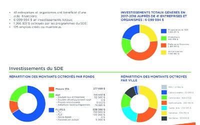 Bilan financier 2017-2018: la MRC de Marguerite-D'Youville retrouve le chemin de la croissance