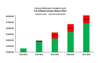Mise à jour économique: Philippe Couillard prend les Québécois pour des idiots
