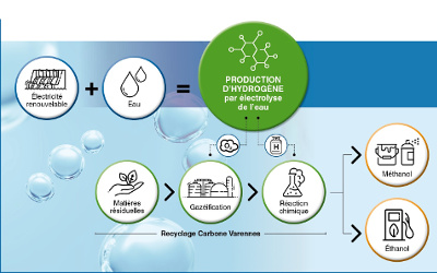 Hydro-Québec démarre son projet d'usine de production d'hydrogène vert à Varennes